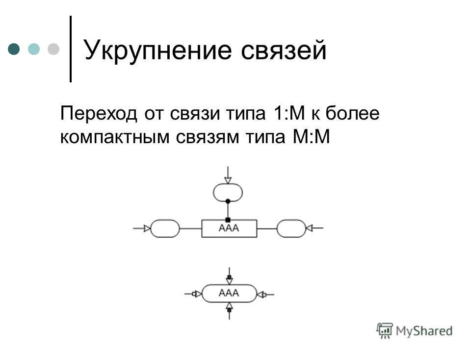 Укрупнение связей Переход от связи типа 1:М к более компактным связям типа М:М