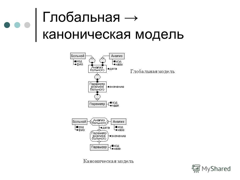 Глобальная каноническая модель Глобальная модель Каноническая модель