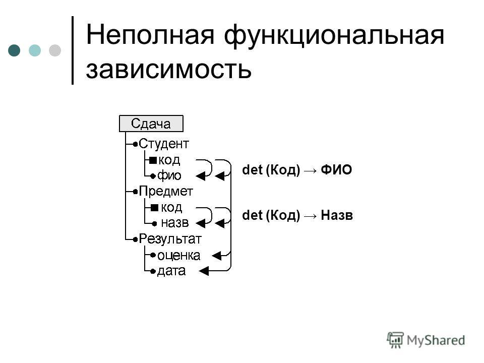 Неполная функциональная зависимость det (Код) ФИО det (Код) Назв