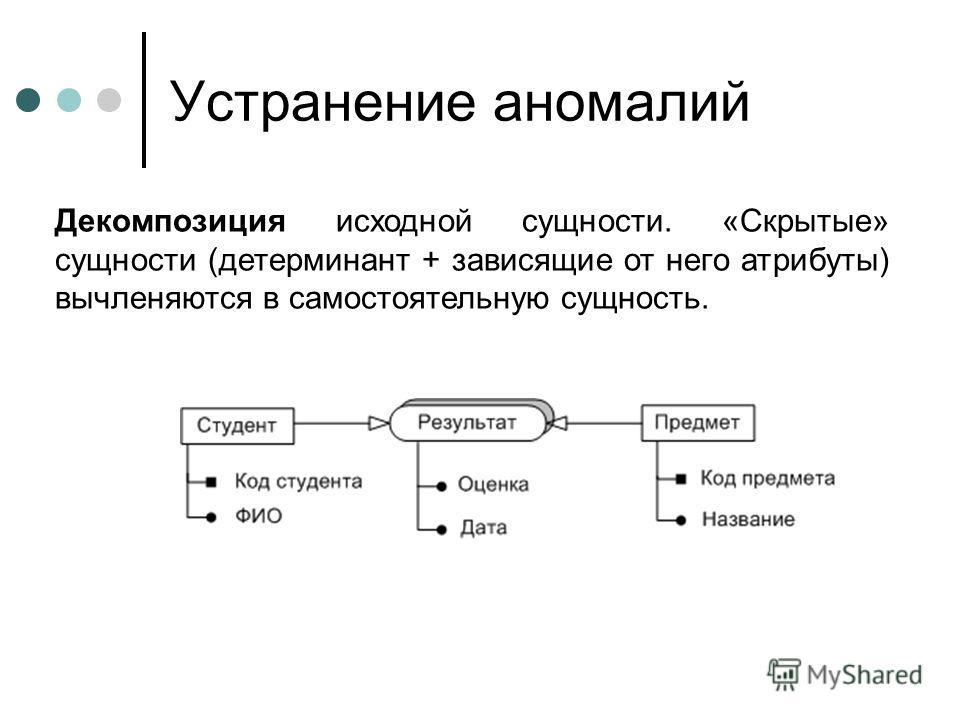 Устранение аномалий Декомпозиция исходной сущности. «Скрытые» сущности (детерминант + зависящие от него атрибуты) вычленяются в самостоятельную сущность.
