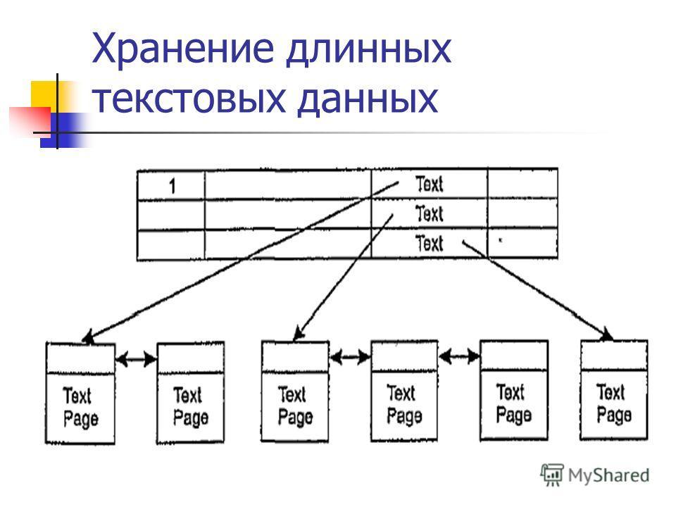 Хранение длинных текстовых данных