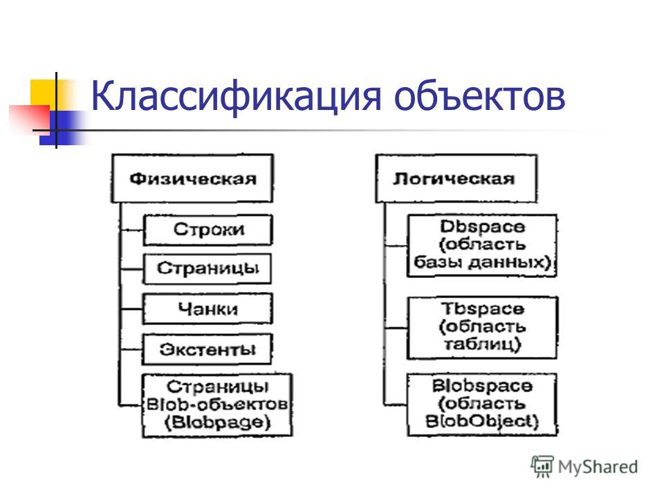 Классификация объектов