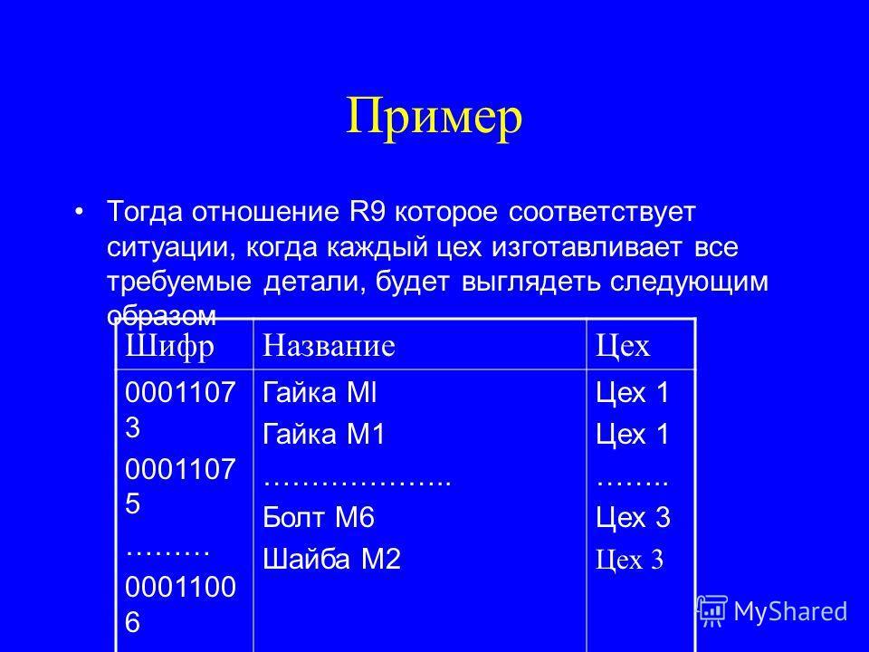 Пример Тогда отношение R9 которое соответствует ситуации, когда каждый цех изготавливает все требуемые детали, будет выглядеть следующим образом ШифрНазваниеЦех 0001107 3 0001107 5 ……… 0001100 6 0001306 2 Гайка Ml Гайка М1 ……………….. Болт М6 Шайба М2 Ц