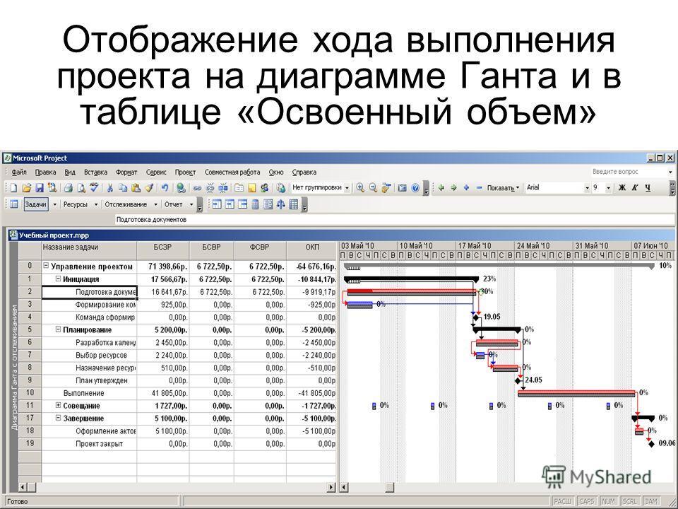 Отображение хода выполнения проекта на диаграмме Ганта и в таблице «Освоенный объем»