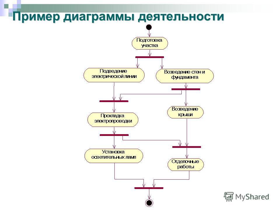 Пример диаграммы деятельности