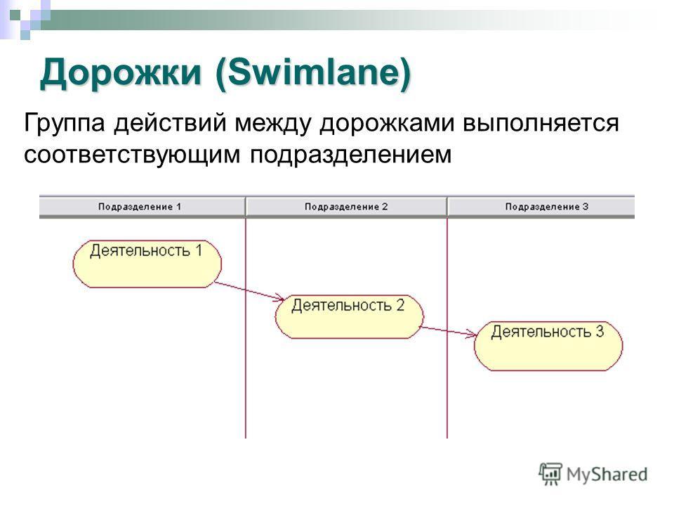 Дорожки (Swimlane) Группа действий между дорожками выполняется соответствующим подразделением