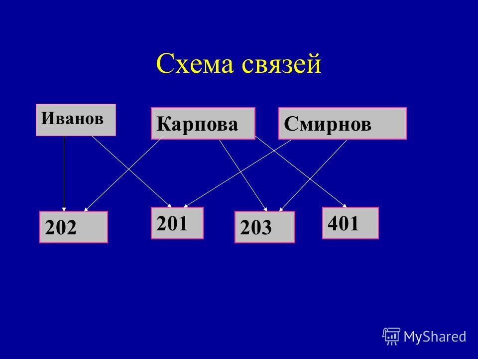 Схема связей Иванов КарповаСмирнов 202 201 203 401
