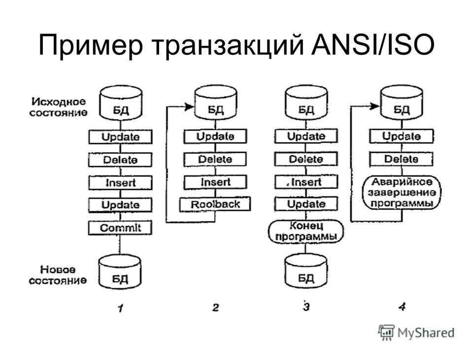 Пример транзакций ANSI/ISO