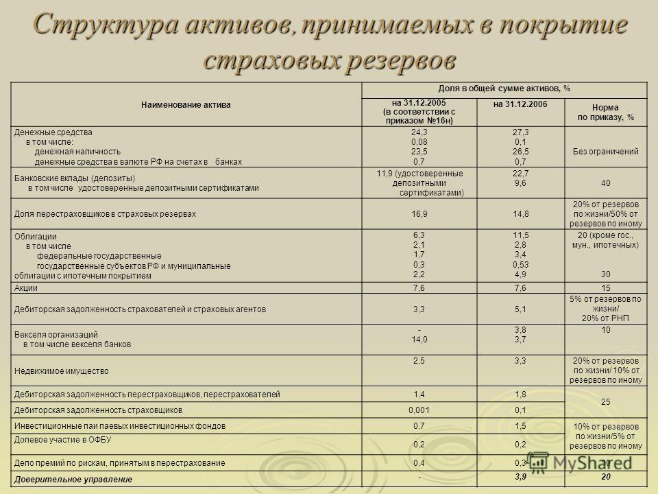 Структура активов, принимаемых в покрытие страховых резервов Наименование актива Доля в общей сумме активов, % на 31.12.2005 (в соответствии с приказом 16н) на 31.12.2006 Норма по приказу, % Денежные средства в том числе: денежная наличность денежные