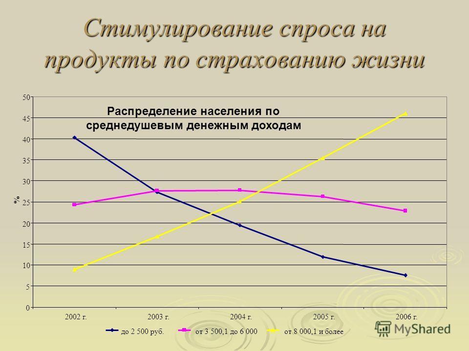 Стимулирование спроса на продукты по страхованию жизни Распределение населения по среднедушевым денежным доходам 0 5 10 15 20 25 30 35 40 45 50 2002 г.2003 г.2004 г.2005 г.2006 г. % до 2 500 руб.от 3 500,1 до 6 000от 8 000,1 и более