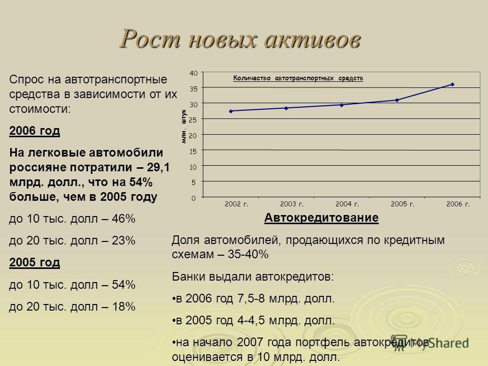 Рост новых активов Спрос на автотранспортные средства в зависимости от их стоимости: 2006 год На легковые автомобили россияне потратили – 29,1 млрд. долл., что на 54% больше, чем в 2005 году до 10 тыс. долл – 46% до 20 тыс. долл – 23% 2005 год до 10