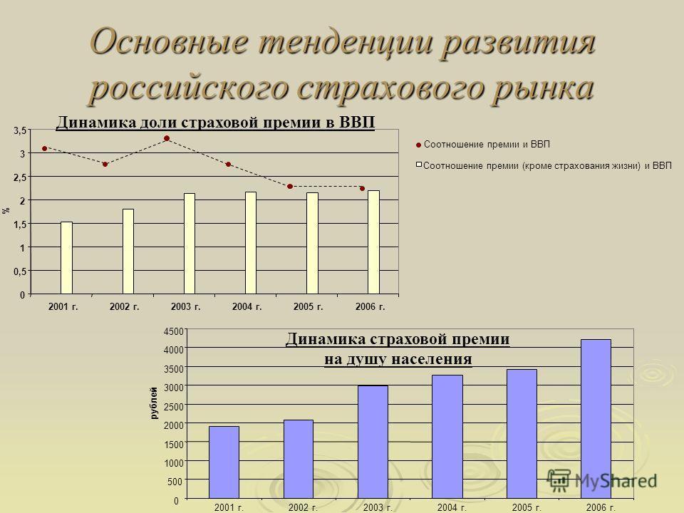 Основные тенденции развития российского страхового рынка Соотношение премии и ВВП Соотношение премии (кроме страхования жизни) и ВВП 0 500 1000 1500 2000 2500 3000 3500 4000 4500 2001 г.2002 г.2003 г.2004 г.2005 г.2006 г. рублей Динамика страховой пр