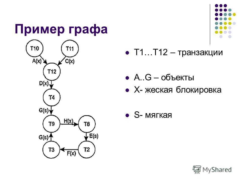 Пример графа Т1…Т12 – транзакции А..G – объекты X- жеская блокировка S- мягкая