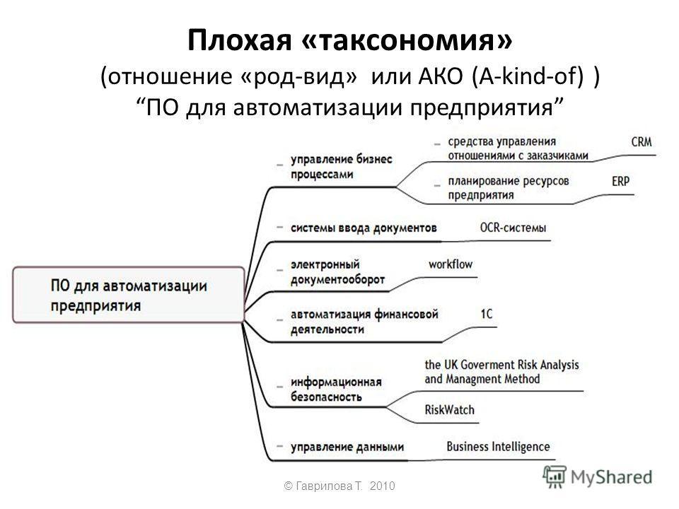 © Гаврилова Т. 2010 Плохая «таксономия» (отношение «род-вид» или АКО (А-kind-of) )ПО для автоматизации предприятия