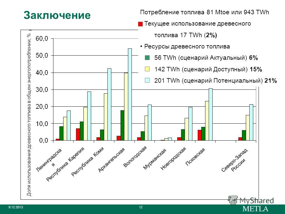 9.12.201312 Заключение Потребление топлива 81 Mtoe или 943 TWh Текущее использование древесного топлива 17 TWh (2%) Ресурсы древесного топлива 56 TWh (сценарий Актуальный) 6% 142 TWh (сценарий Доступный) 15% 201 TWh (сценарий Потенциальный) 21% Ленин