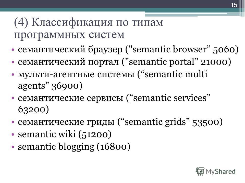 (4) Классификация по типам программных систем семантический браузер (