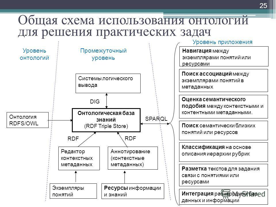 Общая схема использования онтологий для решения практических задач 25 Онтология RDFS/OWL Онтологическая база знаний (RDF Triple Store) Системы логического вывода Редактор контекстных метаданных Аннотирование (контекстные метаданных) Экземпляры поняти