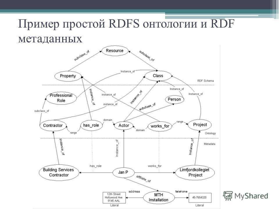 Пример простой RDFS онтологии и RDF метаданных