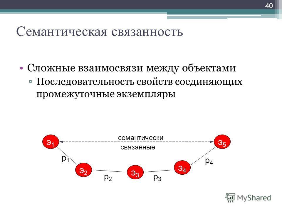 Семантическая связанность Сложные взаимосвязи между объектами Последовательность свойств соединяющих промежуточные экземпляры 40 э1э1 э5э5 э2э2 p1p1 э3э3 p2p2 э4э4 p3p3 p4p4 семантически связанные