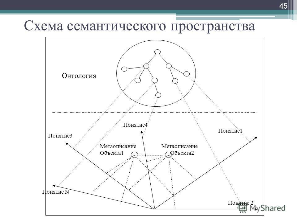 Схема семантического пространства 45 Понятие4 Понятие3 Понятие1 Метаописание Объекта1 Метаописание Объекта2 Онтология Понятие 2 Понятие N