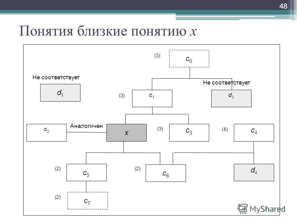 Понятия близкие понятию x 48 c0c0 c1c1 c2c2 x c3c3 с4с4 c5c5 c6c6 c7c7 d1d1 Не соответствует d3d3 d4d4 Аналогичен Не соответствует (3) (4) (2)
