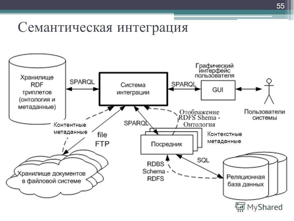 Семантическая интеграция 55 Контентные метаданные Контекстные метаданные