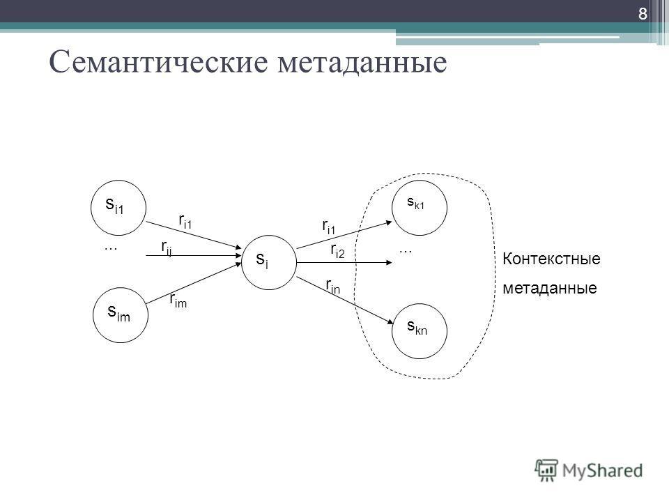 Семантические метаданные 8 sisi s i1 s im … … s k1 s kn r i1 r im r ij r i1 r i2 r in Контекстные метаданные