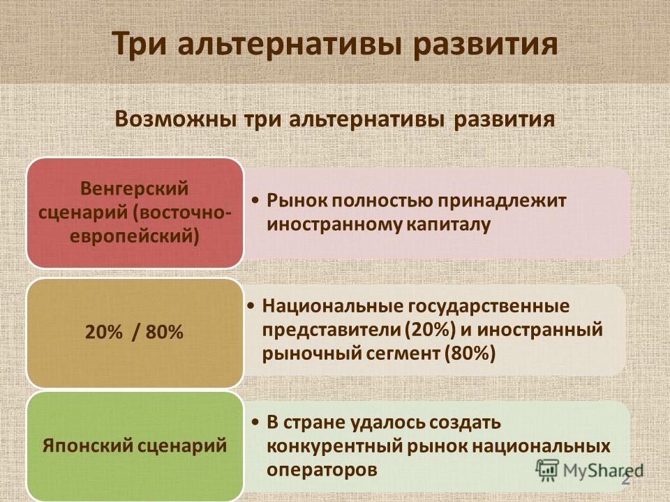 Три альтернативы развития Рынок полностью принадлежит иностранному капиталу Венгерский сценарий (восточно- европейский) Национальные государственные представители (20%) и иностранный рыночный сегмент (80%) 20% / 80% В стране удалось создать конкурент