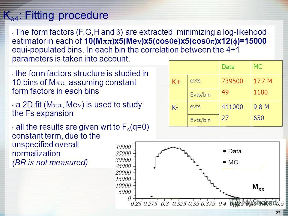 27 K e4 : Fitting procedure The form factors (F,G,H and ) are extracted minimizing a log-likehood estimator in each of 10(M )x5(Me )x5(cos e)x5(cos )x12( )=15000 equi-populated bins. In each bin the correlation between the 4+1 parameters is taken int