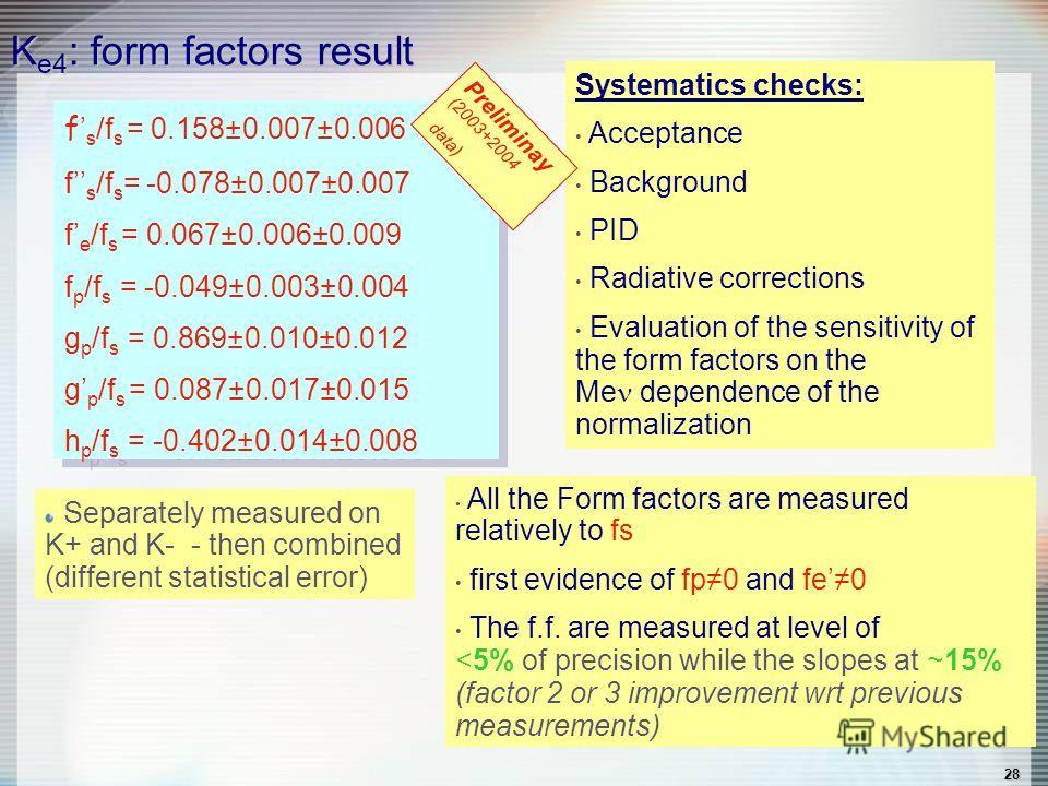 28 K e4 : form factors result f s /f s = 0.158±0.007±0.006 f s /f s = -0.078±0.007±0.007 f e /f s = 0.067±0.006±0.009 f p /f s = -0.049±0.003±0.004 g p /f s = 0.869±0.010±0.012 g p /f s = 0.087±0.017±0.015 h p /f s = -0.402±0.014±0.008 f s /f s = 0.1