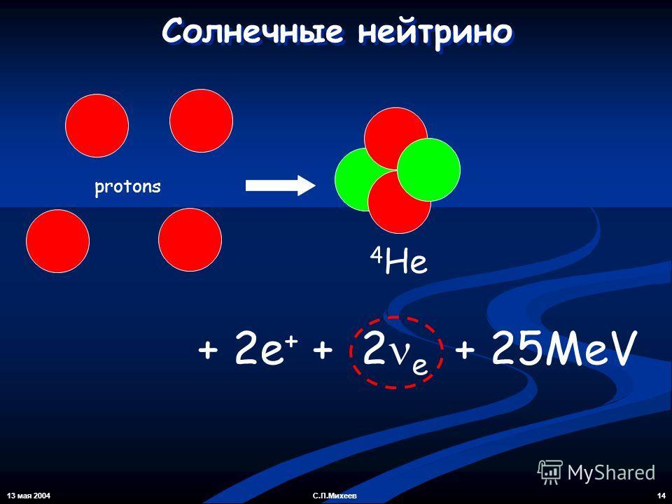 13 мая 2004 14С.П.Михеев Солнечные нейтрино protons 4 He + 2e + + 2 e + 25MeV