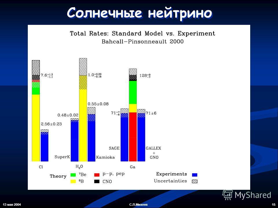 13 мая 2004 15С.П.Михеев Солнечные нейтрино