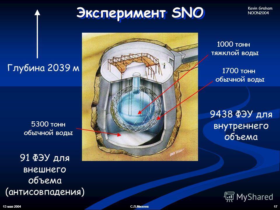 13 мая 2004 17С.П.Михеев Глубина 2039 м 5300 тонн обычной воды 1000 тонн тяжклой воды 1700 тонн обычной воды 9438 ФЭУ для внутреннего объема 91 ФЭУ для внешнего объема (антисовпадения) Эксперимент SNO Kevin Graham NOON2004
