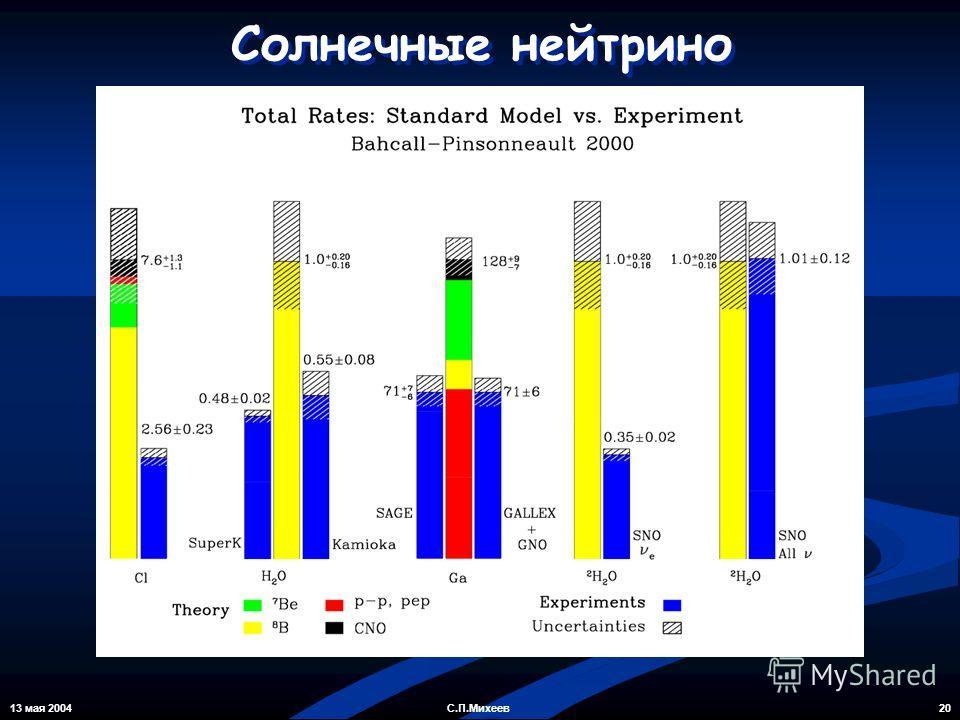 13 мая 2004 20С.П.Михеев Солнечные нейтрино