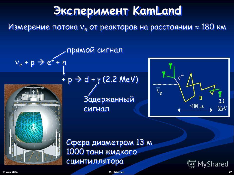 13 мая 2004 22С.П.Михеев Эксперимент KamLand Измерение потока e от реакторов на расстоянии 180 км Сфера диаметром 13 м 1000 тонн жидкого сцинтиллятора Сфера диаметром 13 м 1000 тонн жидкого сцинтиллятора e + p e + + n + p d + (2.2 MeV) прямой сигнал