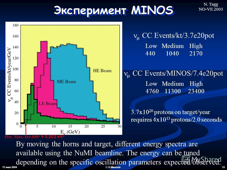 13 мая 2004 33С.П.Михеев By moving the horns and target, different energy spectra are available using the NuMI beamline. The energy can be tuned depending on the specific oscillation parameters expected/observed. Эксперимент MINOS N. Tagg NO-VE 2003