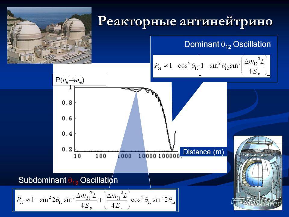 13 мая 2004 41С.П.Михеев Distance (m) P( e e ) Dominant 12 Oscillation Subdominant 13 Oscillation Реакторные антинейтрино P( e e )