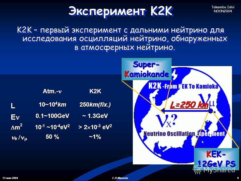 13 мая 2004 9С.П.Михеев Эксперимент K2K K2K – первый эксперимент с дальними нейтрино для исследования осцилляций нейтрино, обнаруженных в атмосферных нейтрино. KEK- 12GeV PS Super- Kamiokande Atm.- Atm.- K2KL 10~10 4 km 250km(fix.) E0.1~100GeV ~ 1.3G