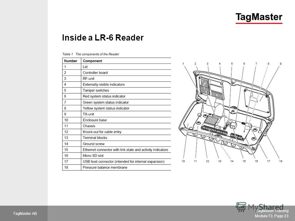 TagMaster Training Module T3, Page 23 TagMaster AB Inside a LR-6 Reader