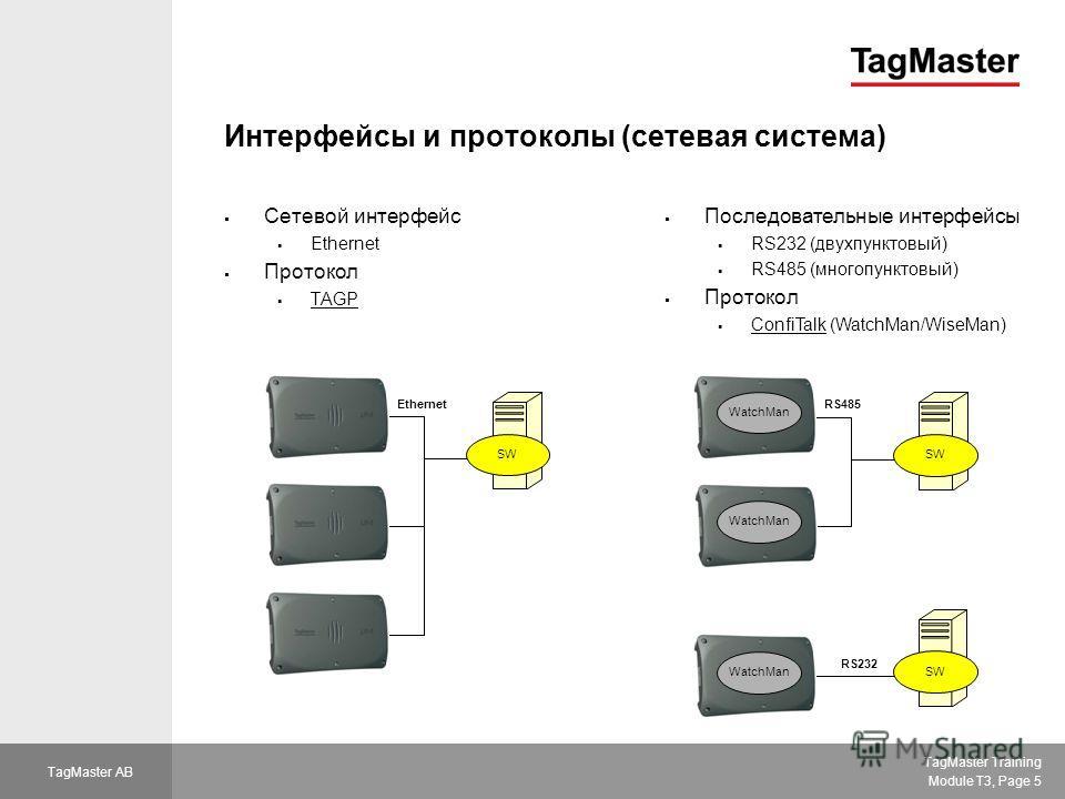 TagMaster Training Module T3, Page 5 TagMaster AB Интерфейсы и протоколы (сетевая система) Сетевой интерфейс Ethernet Протокол TAGP SW Ethernet SW RS232 RS485 WatchMan Последовательные интерфейсы RS232 (двухпунктовый) RS485 (многопунктовый) Протокол