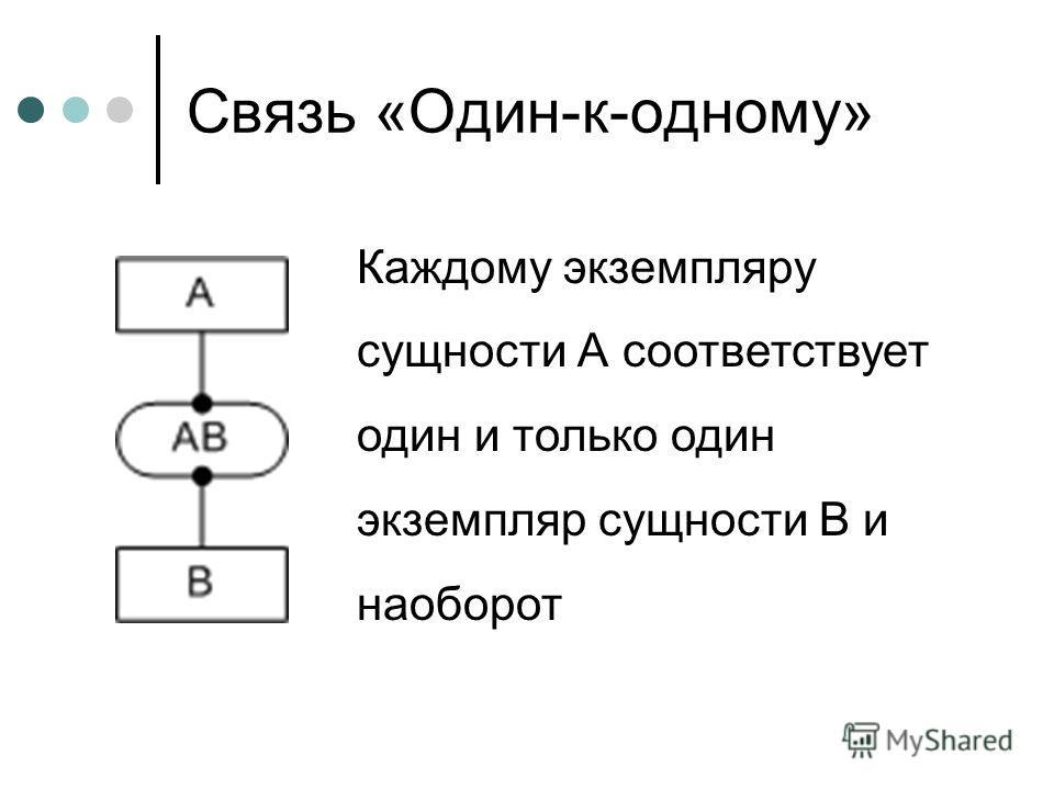 Связь «Один-к-одному» Каждому экземпляру сущности А соответствует один и только один экземпляр сущности B и наоборот