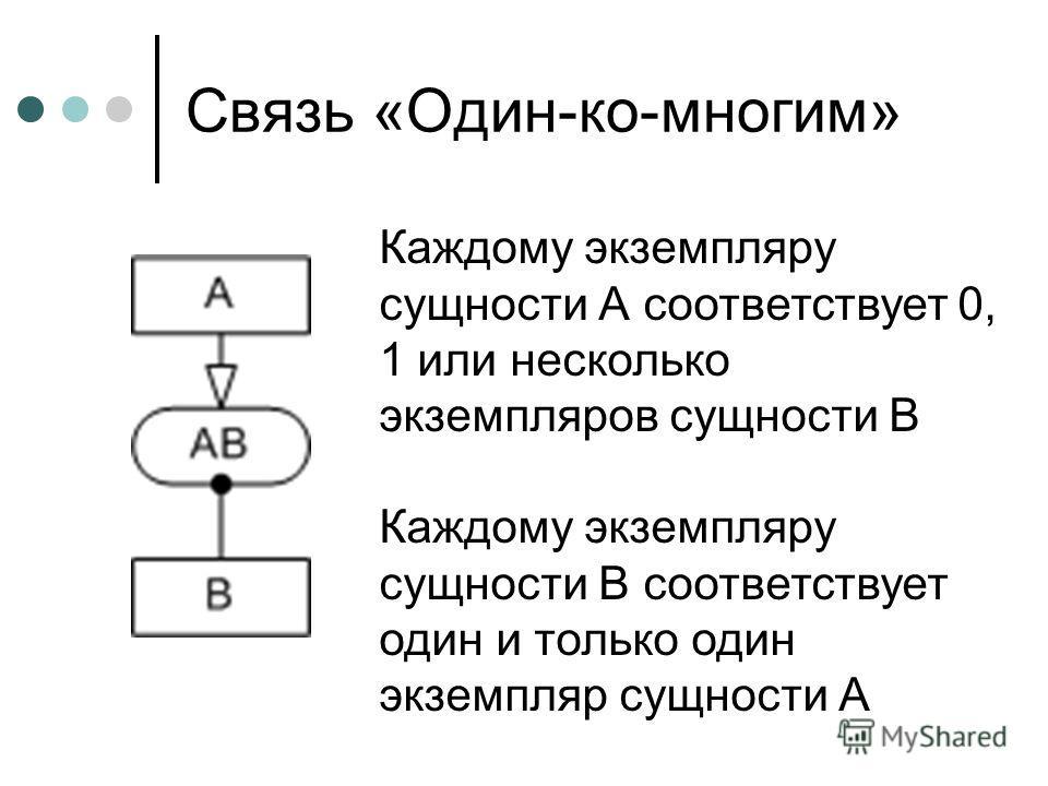 Связь «Один-ко-многим» Каждому экземпляру сущности А соответствует 0, 1 или несколько экземпляров сущности В Каждому экземпляру сущности В соответствует один и только один экземпляр сущности А