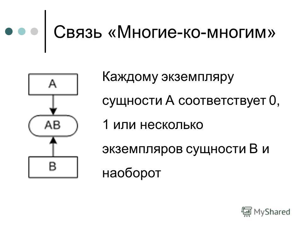 Связь «Многие-ко-многим» Каждому экземпляру сущности А соответствует 0, 1 или несколько экземпляров сущности В и наоборот
