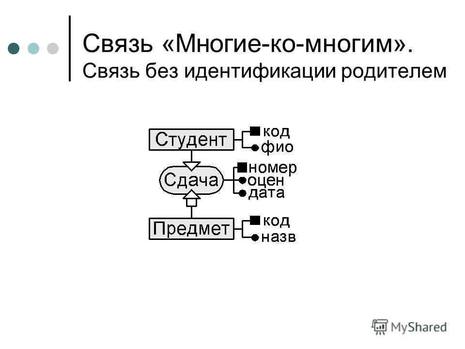 Связь «Многие-ко-многим». Связь без идентификации родителем