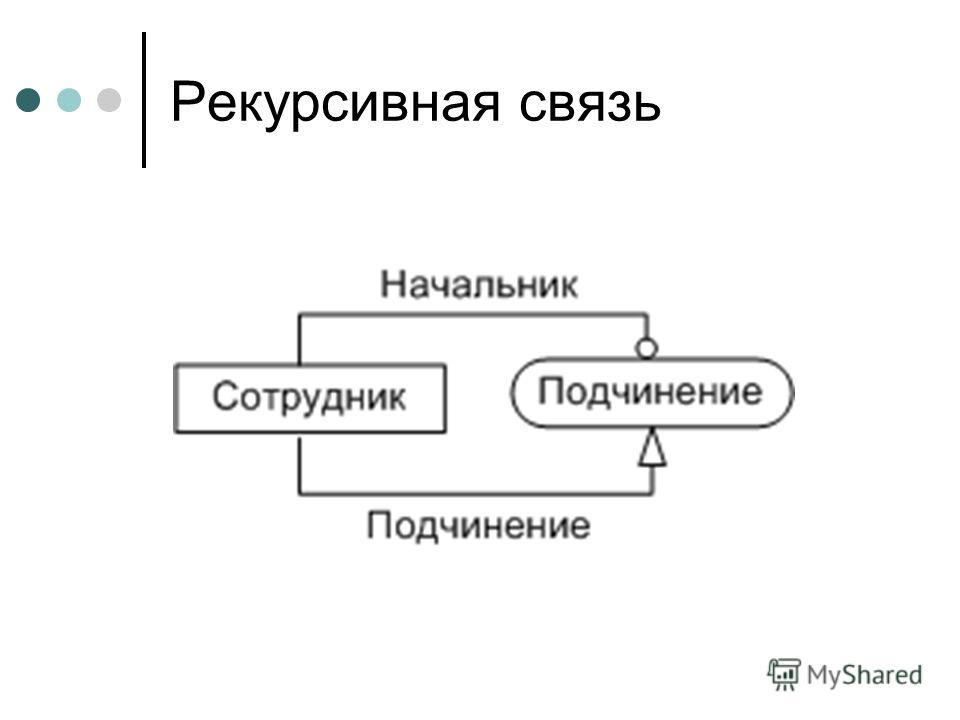 Рекурсивная связь