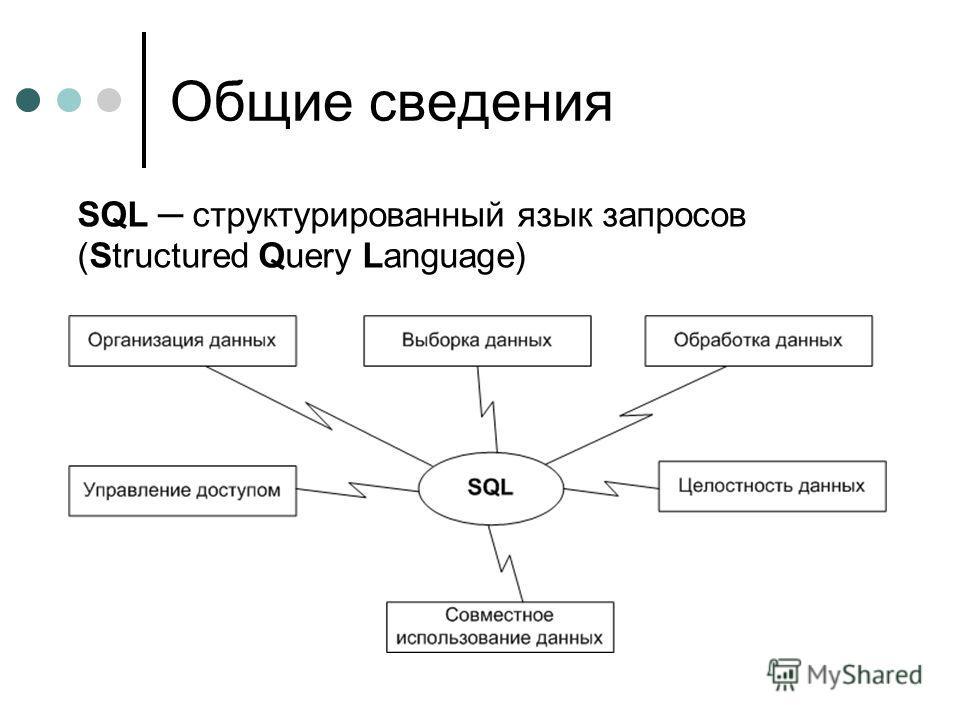 Общие сведения SQL структурированный язык запросов (Structured Query Language)