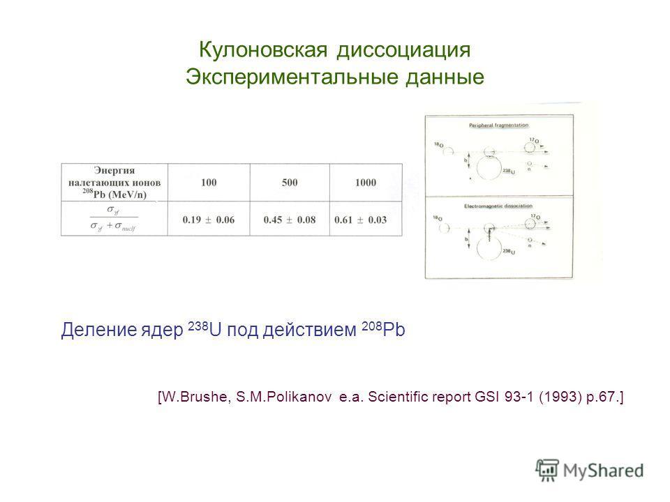 Кулоновская диссоциация Экспериментальные данные Деление ядер 238 U под действием 208 Pb [W.Brushe, S.M.Polikanov e.a. Scientific report GSI 93-1 (1993) p.67.]