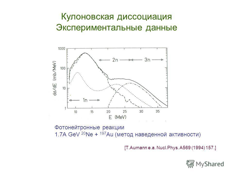 Кулоновская диссоциация Экспериментальные данные Фотонейтронные реакции 1.7A GeV 20 Ne + 197 Au (метод наведенной активности) [T.Aumann e.a. Nucl.Phys. A569 (1994) 157.]