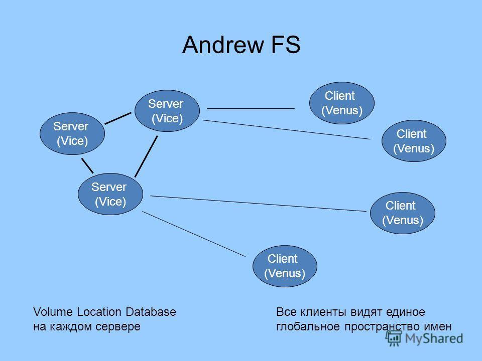 Andrew FS Server (Vice) Server (Vice) Server (Vice) Client (Venus) Client (Venus) Client (Venus) Client (Venus) Volume Location Database на каждом сервере Все клиенты видят единое глобальное пространство имен