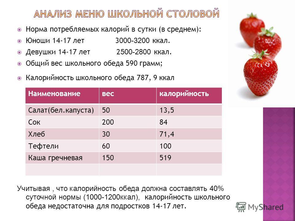 Норма потребляемых калорий в сутки (в среднем): Юноши 14-17 лет 3 000-3200 ккал. Девушки 14-17 лет 2 500-2800 ккал. Общий вес школьного обеда 590 грамм; Калорийность школьного обеда 787, 9 ккал Учитывая, что калорийность обеда должна составлять 40% с